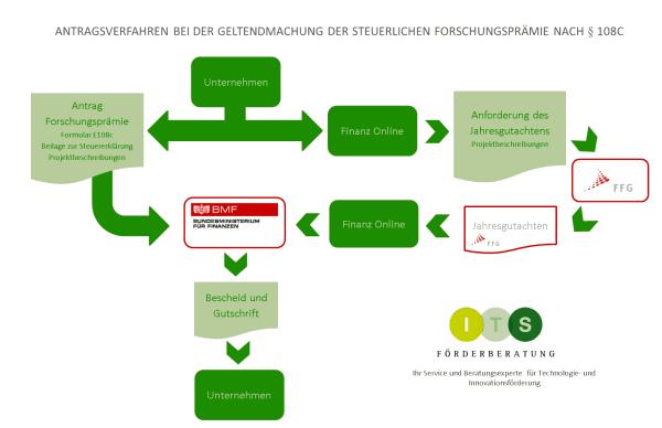Graphik_Antragsverfahren Forschungsprämie